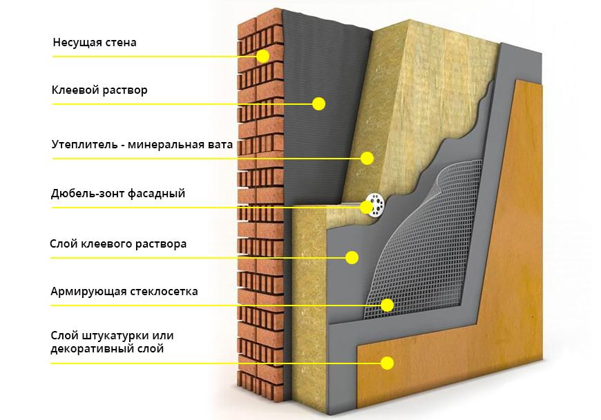 Мокрая технология утепления бетона