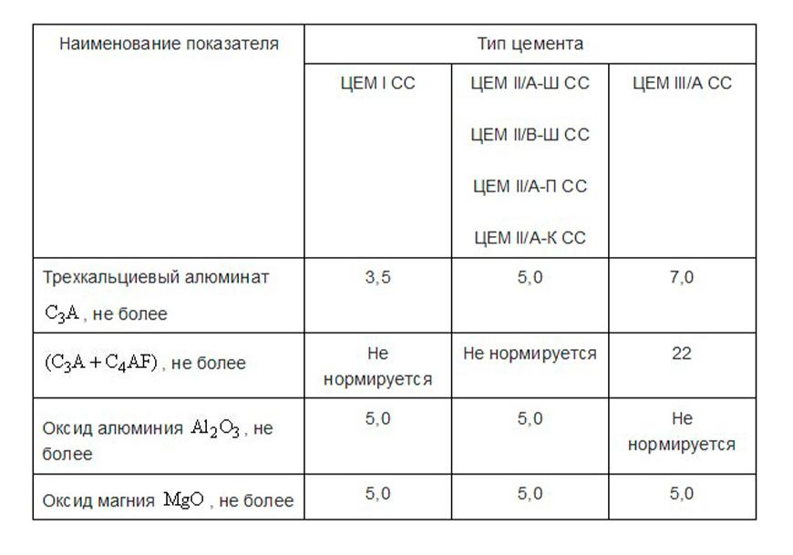 Сульфатостойкий бетон обозначение вибратор для бетона купить в нижнем новгороде