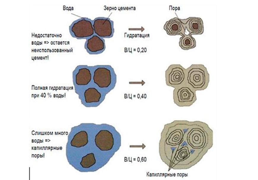 Образование бетонной смеси на молекулярном уровне