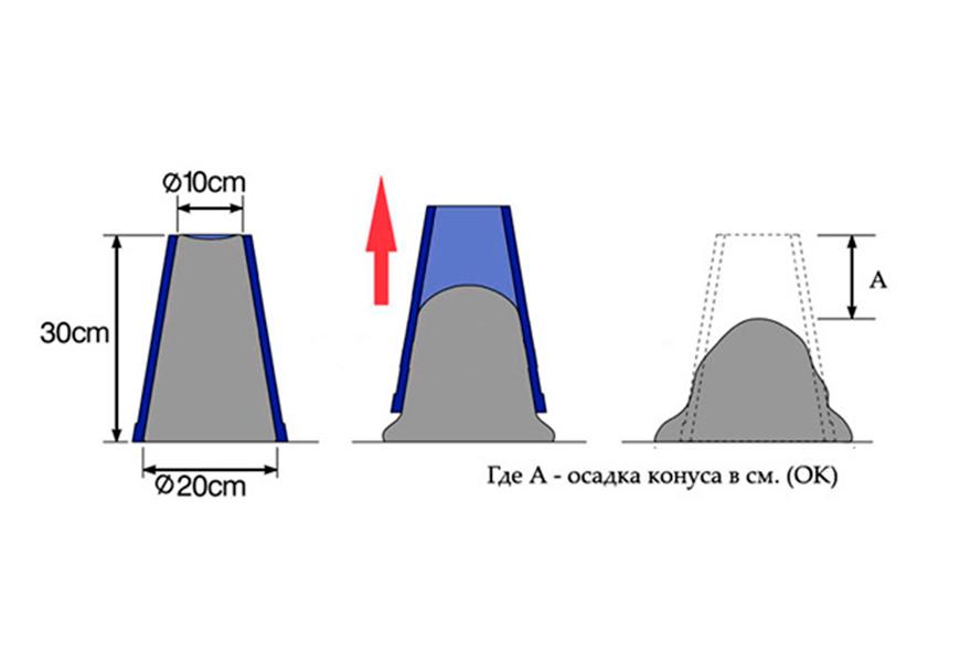 Определение осадки конуса